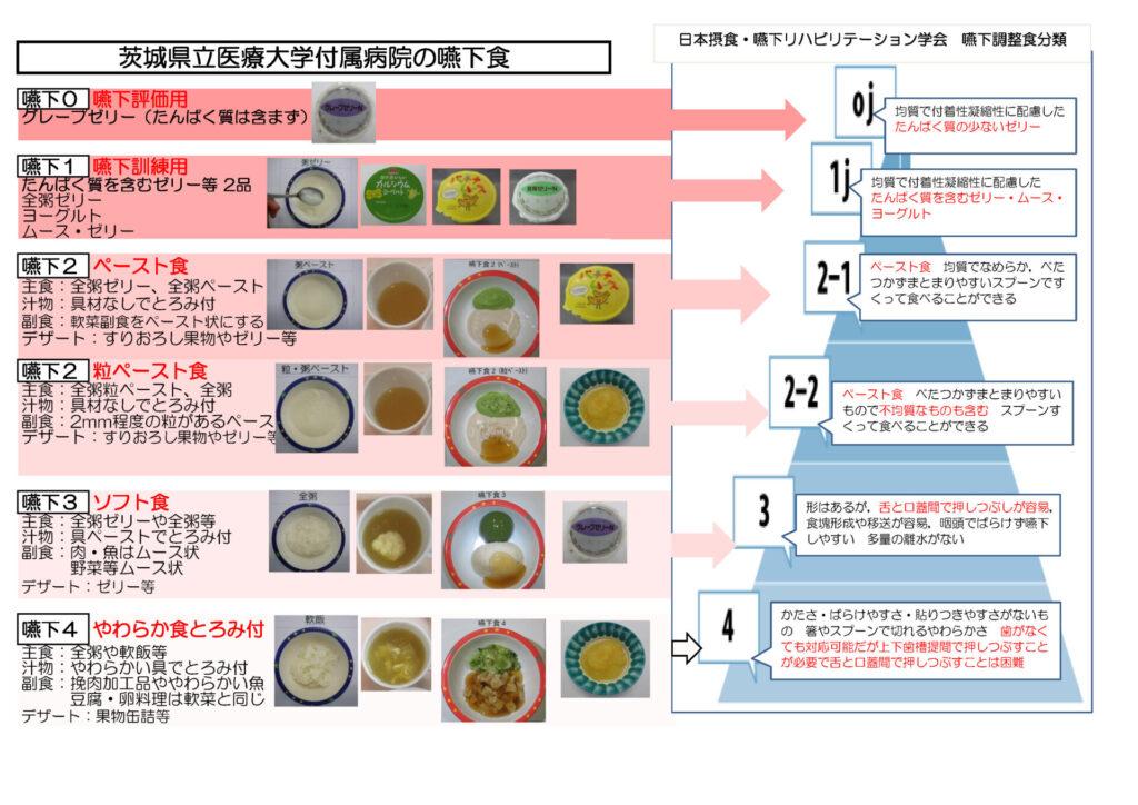 H30_.12当院嚥下食と学会分類ピラミッド