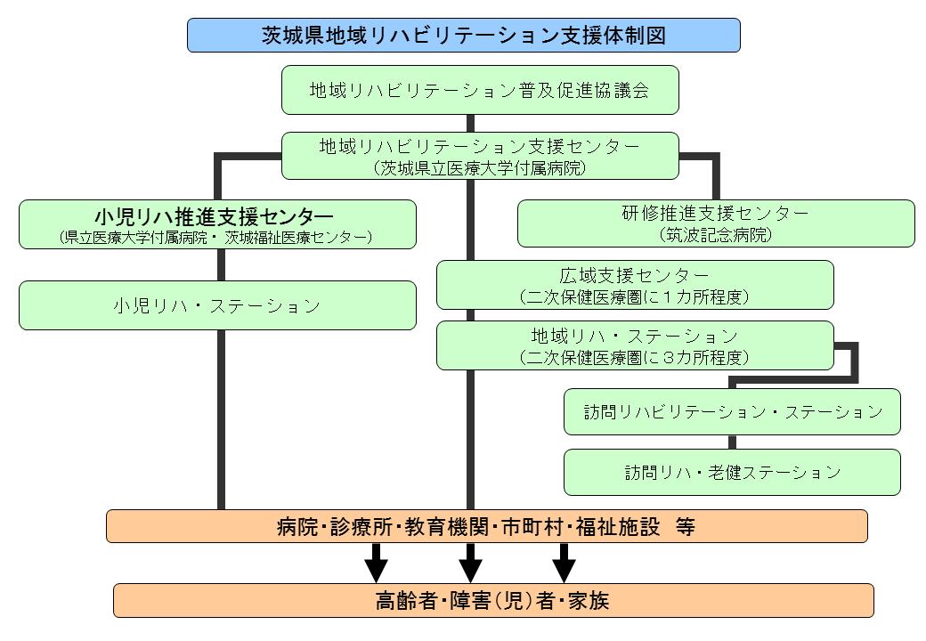 支援体制図