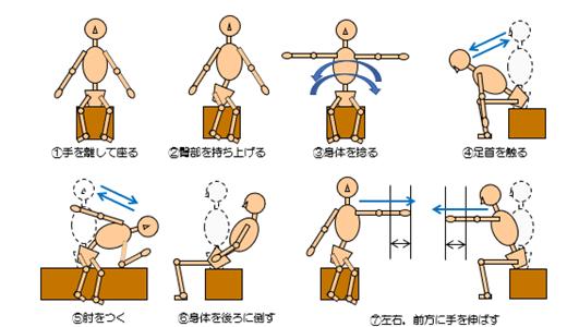 体幹機能評価